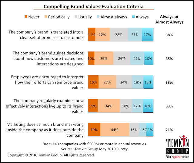 Compelling brand values evaluation criteria