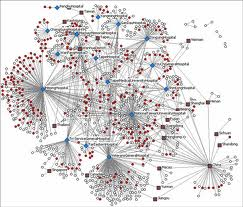 Social network analysis: how to use it for online networks using social media?