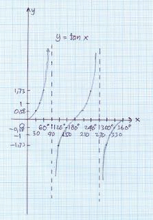 Grafik fungsi sin x cos x tan x cotan x sec x dan cosec x grafik y cotan x ccuart Gallery