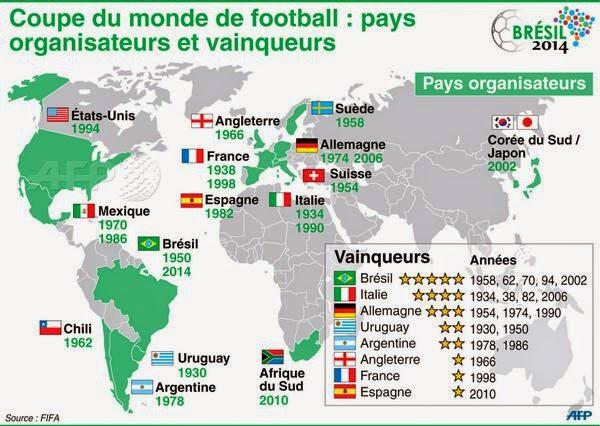 Le retour du barnum coupe du monde pays organisateurs et vainqueurs - Jeux de football coupe du monde 2014 ...