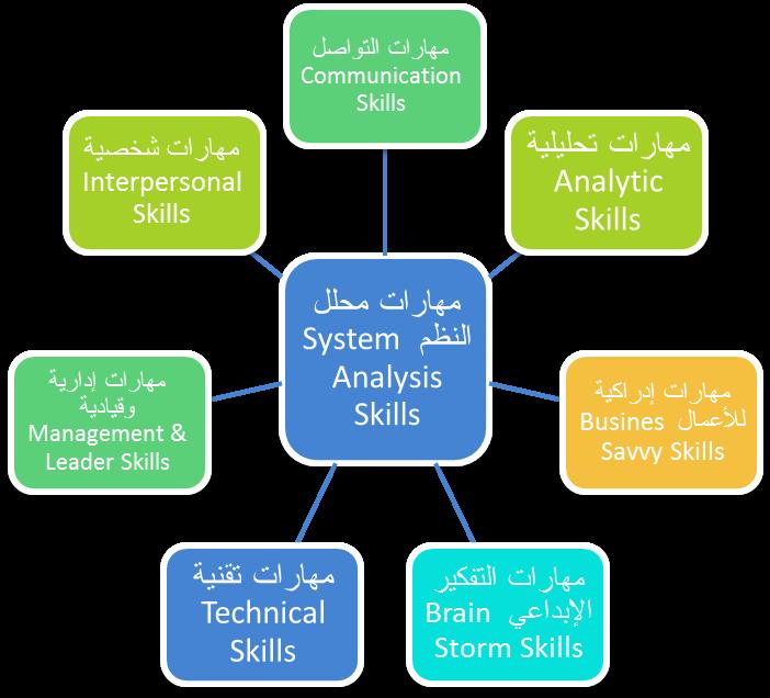 مهارات محلل النظم