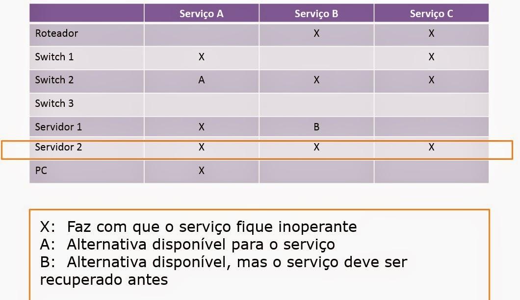 Exemplo do uso de CFIA conforme boas práticas da ITIL
