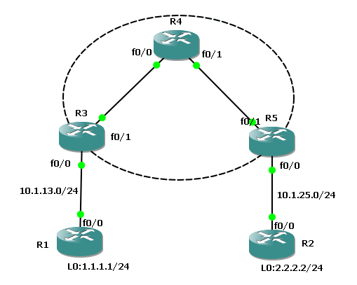 Networking Experiments Site To Site Vpn Between Cisco Routers