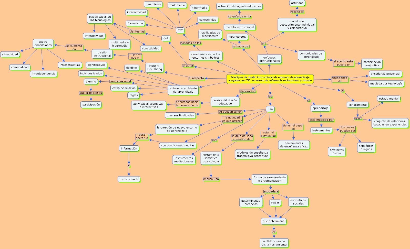 Principios de diseño instruccional de entornos de aprendizaje ...