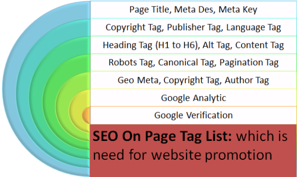 best SEO On-page List