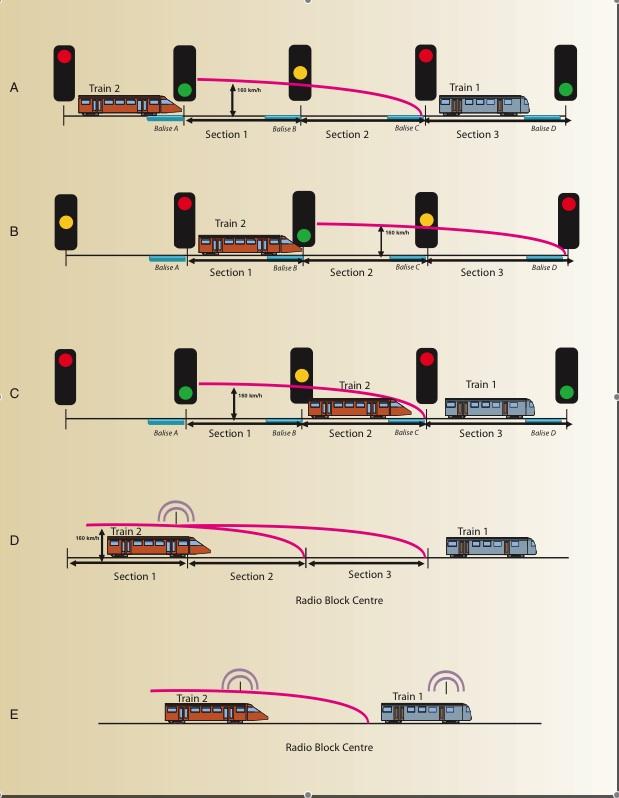 ANALISIS: Accidente tren Madrid - Ferro. Sistemas de seguridad ASFA y ERTMS (II) ~ Renfe 5 ETP