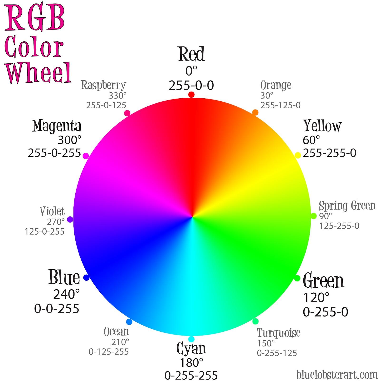 Typografi grafika teori warna ini kemudian dikenal sebagai warna pigmen primer yang dipakai dalam dunia seni rupa campuran dua warna primer menghasilkan warna sekunder ccuart Gallery