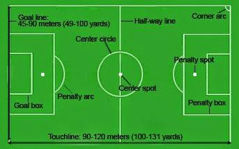 Pengertian Permainan Sepak Bola Menurut Para Ahli Dan Fifa