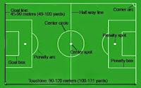 pengertian sepak bola (lapangan sepak bola)