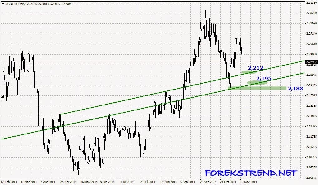 Dolar analizi forex