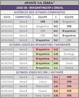 LOTECA 667 - HISTÓRICO JOGO 06