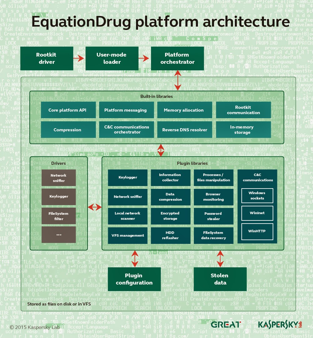 EquationDrug Platform Architecture