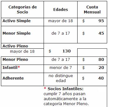River Plate categorias de socios desde el interior y exterior de Argentina