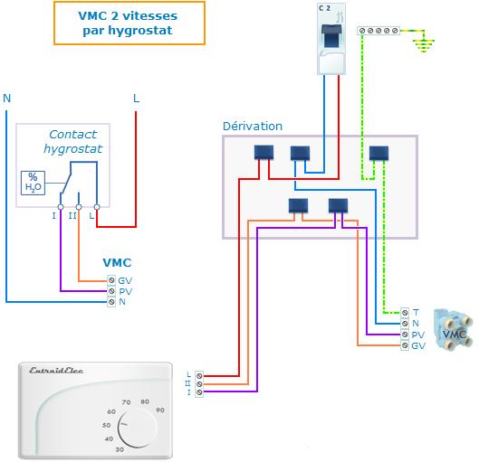 l 39 hygrostat est l 39 instar du thermostat un dispositif de commande lectrique automatique qui. Black Bedroom Furniture Sets. Home Design Ideas