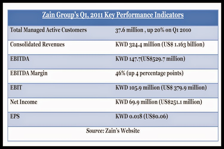 BACCI-Zain-Group's-Q1-2011-Key-Performance-Indicators