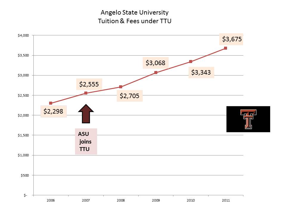 State Of The Division Asu Tuition Raid