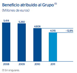 beneficio-bbva