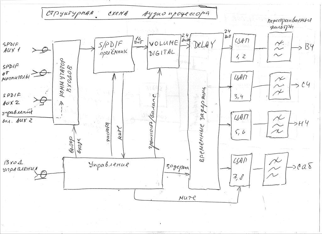 Структурная схема процессора
