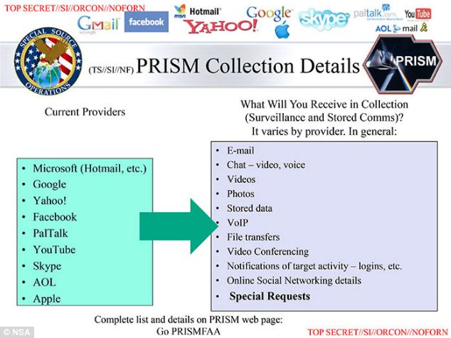 New World Order America is Now a Virtual PRISM!!!