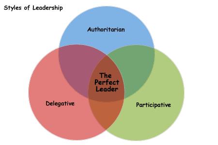 Kurt Lewin Leadership