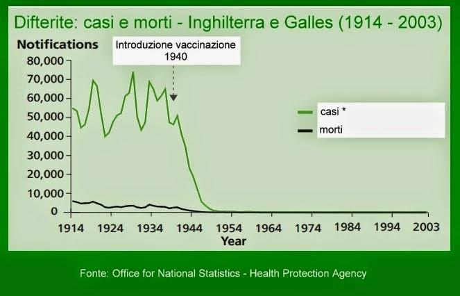 Difterite: casi e morti