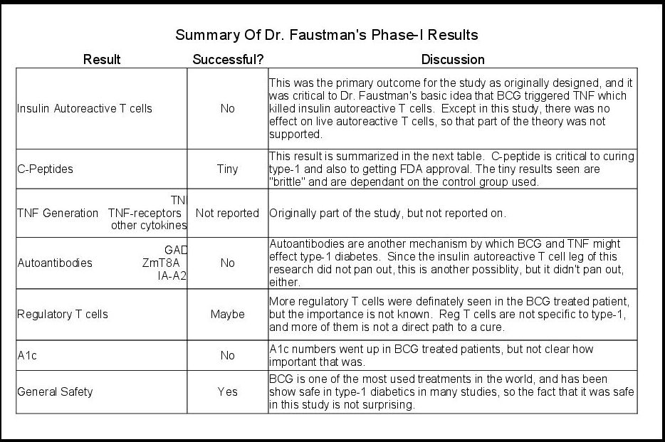 Details of Dr. Faustman's Phase-I Results for BCG (part 1/