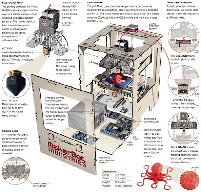 Impresora Tridimensional, Tecnología