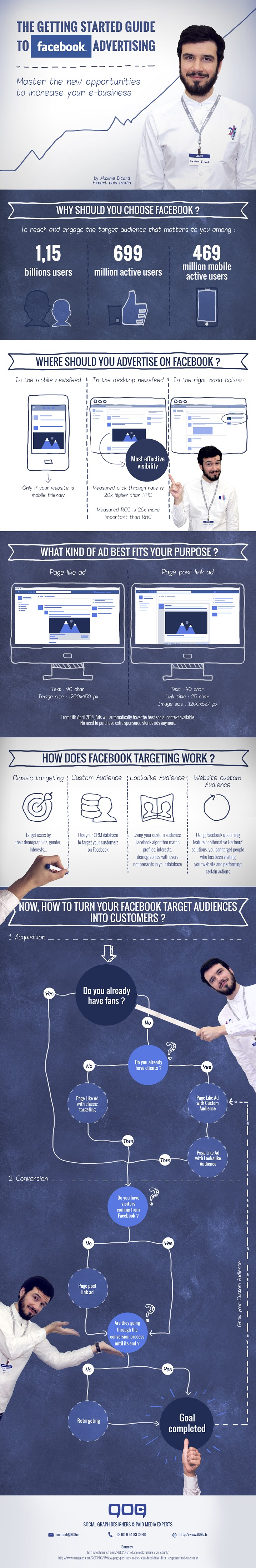 Getting started with Facebook advertising - infographic