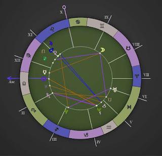 Horoscope Zone October 31 2015 chart reading