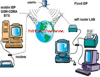 cara kerja modem internet