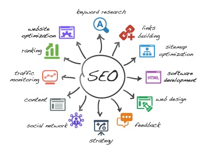SEO and PPC Advertising