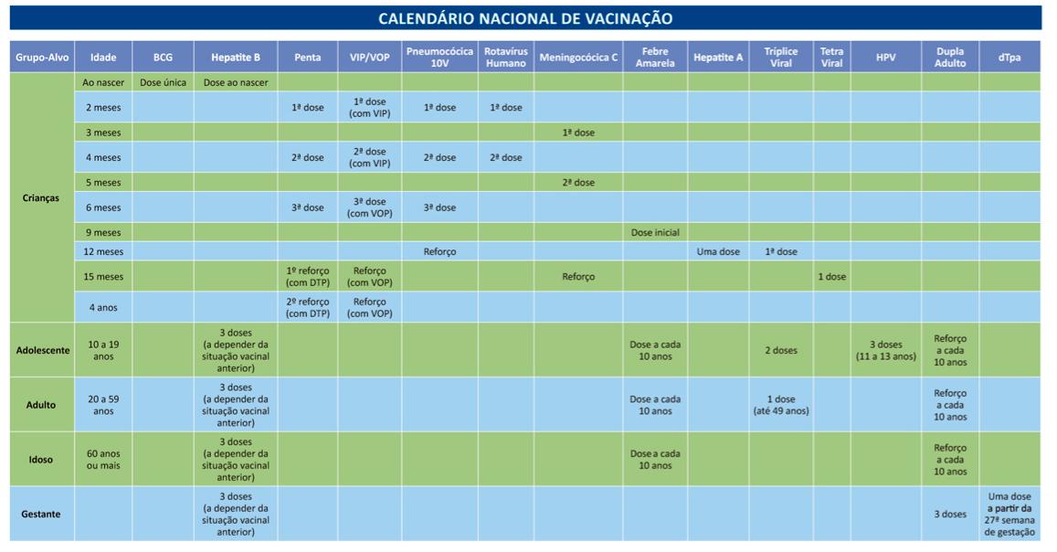 Calendário vacinal do Brasil