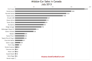 Canada midsize car sales chart July 2013