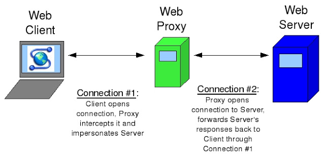 Cara Setting Web Proxy Transparent Di Mikrotik