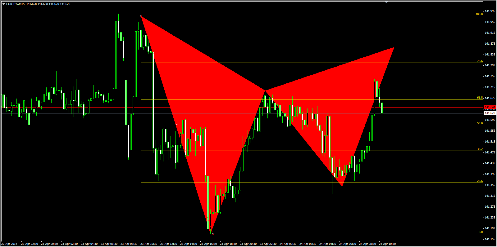 emerging Gartley pattern