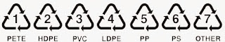 SPI Recycling Codes