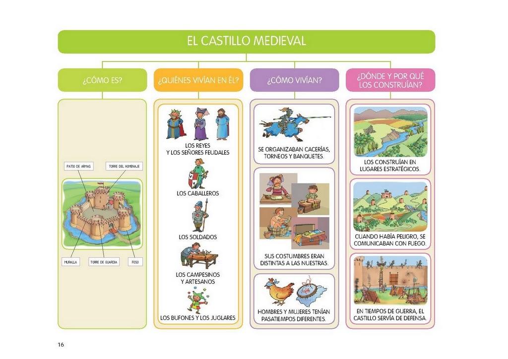 Esos locos bajitos de infantil proyecto los castillos - Castillos para ninos de infantil ...
