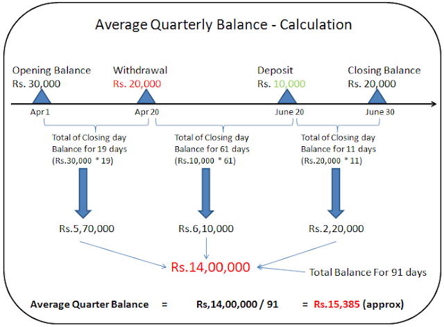financial insights quarterly average balance qab calculation for savings bank account. Black Bedroom Furniture Sets. Home Design Ideas