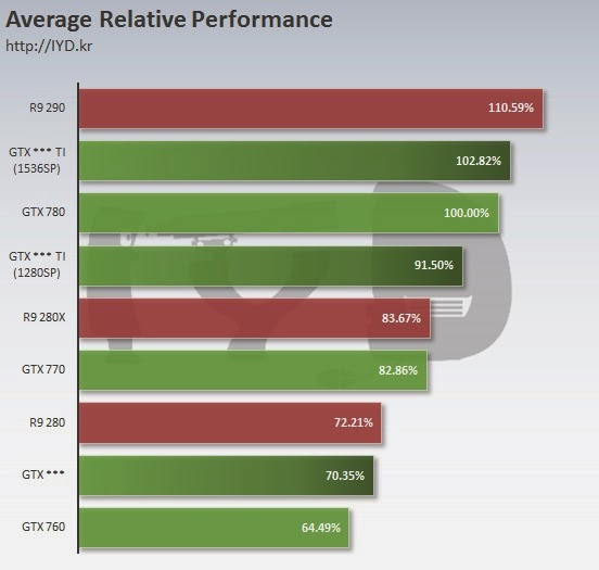 GeForce GTX 960, geforce gtx 960 ti, geforce gtx 965 Ti, GM204, GM206, news, NVIDIA GeForce GTX 960 benchmarks