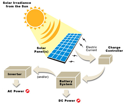 How does solar panels work?