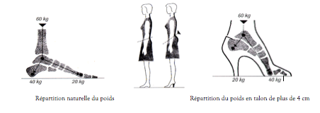 Comment choisir ses chaussures à talons : pointure, morpologie, astuce d'achat, pied