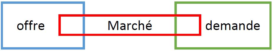 la mercatique one to one