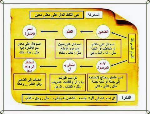 تعريف المعرفة وأقسامها