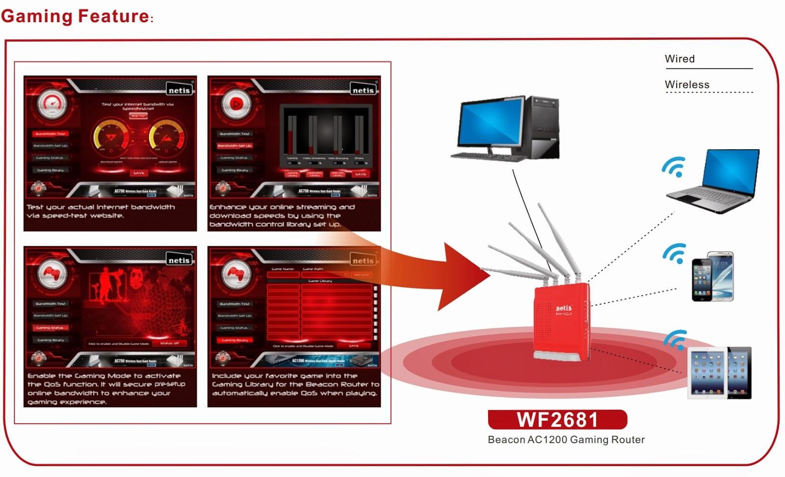 NETIS WF2681 Gaming router
