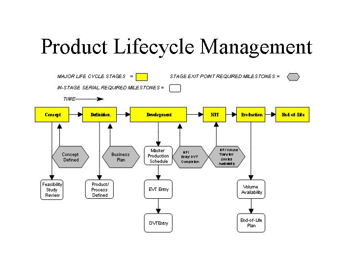 My Technomania Product Life Cycle Management