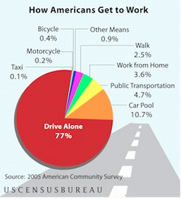 Pie chart: How Americans get to work