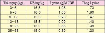 Năng lượng tiêu hóa( DE) và lượng lysine khuyến cáo trong cám cai sữa