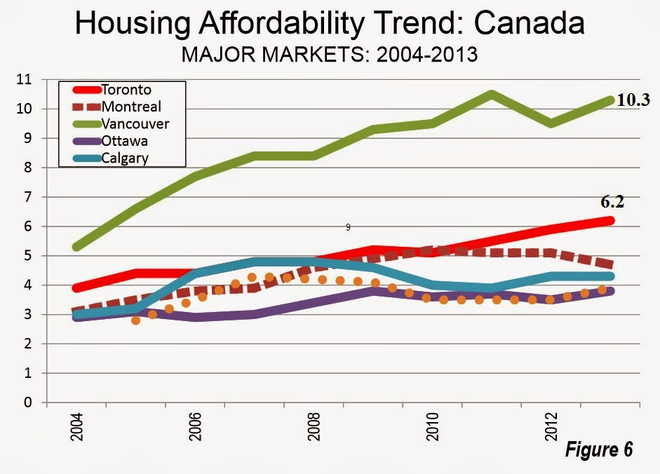 demographia canada affordability index 2014