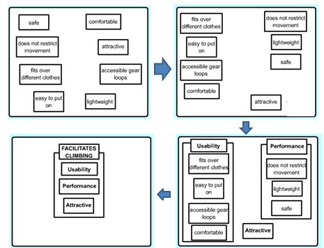 N3 nhedblog jika diagram afinitas selesai dapat digunakan sebagai dasar dari sebuah diagram pohon ini dibangun dari atas ke bawah dengan masing masing tingkat yang ccuart Choice Image