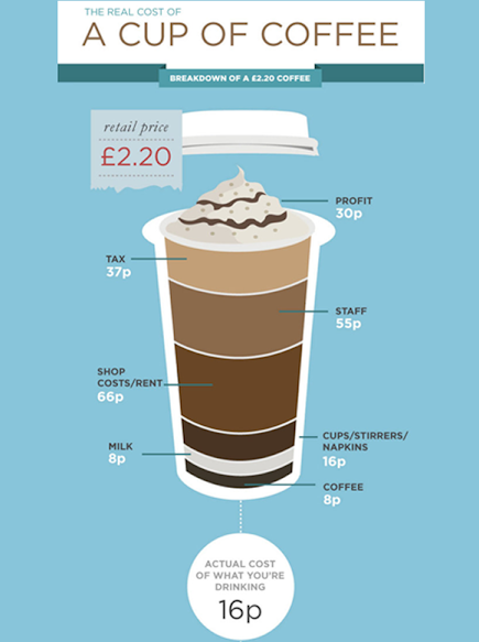 The recent study by industry analysts Allegra Strategies revealed that the cost of the coffee in a medium-sized £2.20 cappuccino is a mere 8p. Packaging (the lid, stirrer, sugar and napkin) comes to a combined 16p, while the government takes 37p in VAT. A quarter of the price goes to the barista's wages, while 15 per cent contributes to renting the property. The coffee shop makes about 13 per cent from each coffee.